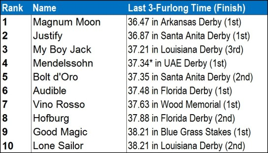 KY-Derby-3f-Times